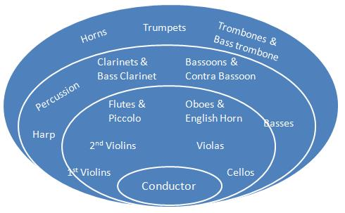 Resources Instruments Orchestra on Basic Shape Page